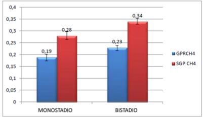 Performance della configurazione monostadio e bistadio a confronto